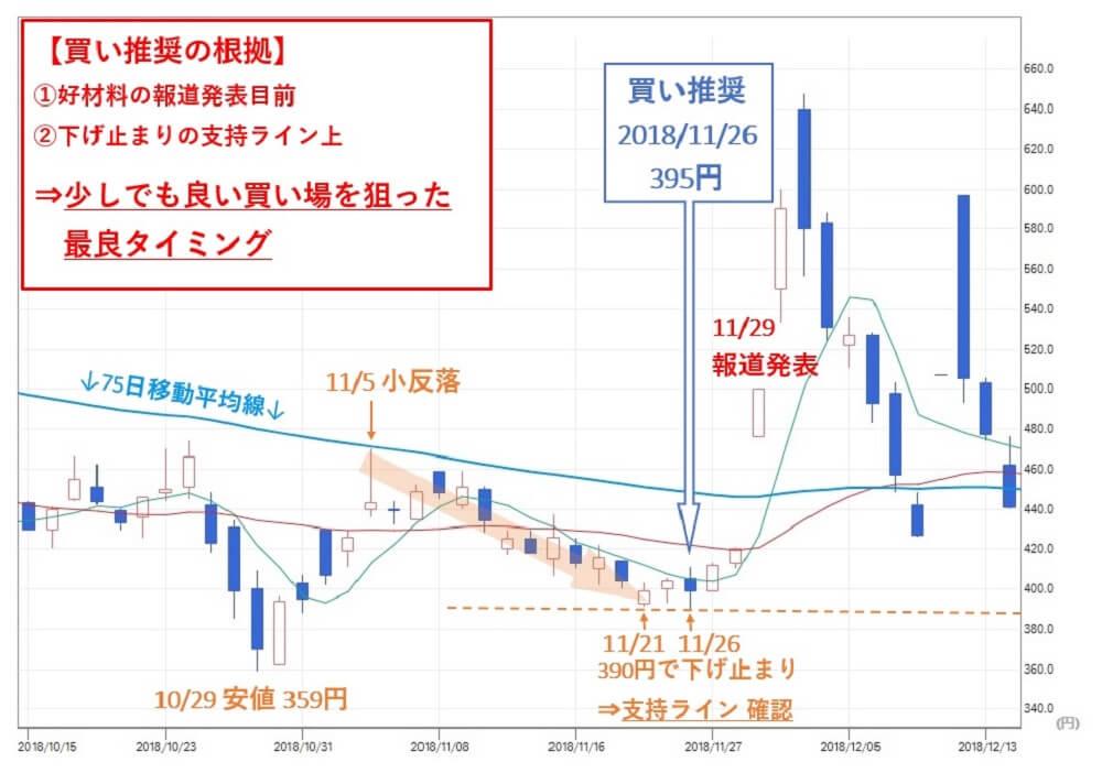 投資顧問ベストプランナー  3DM(7777) 株価②