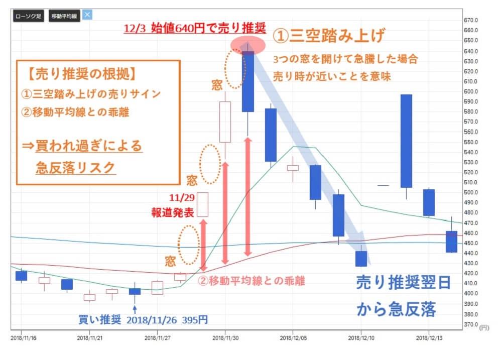 投資顧問ベストプランナー  3DM(7777) 株価③
