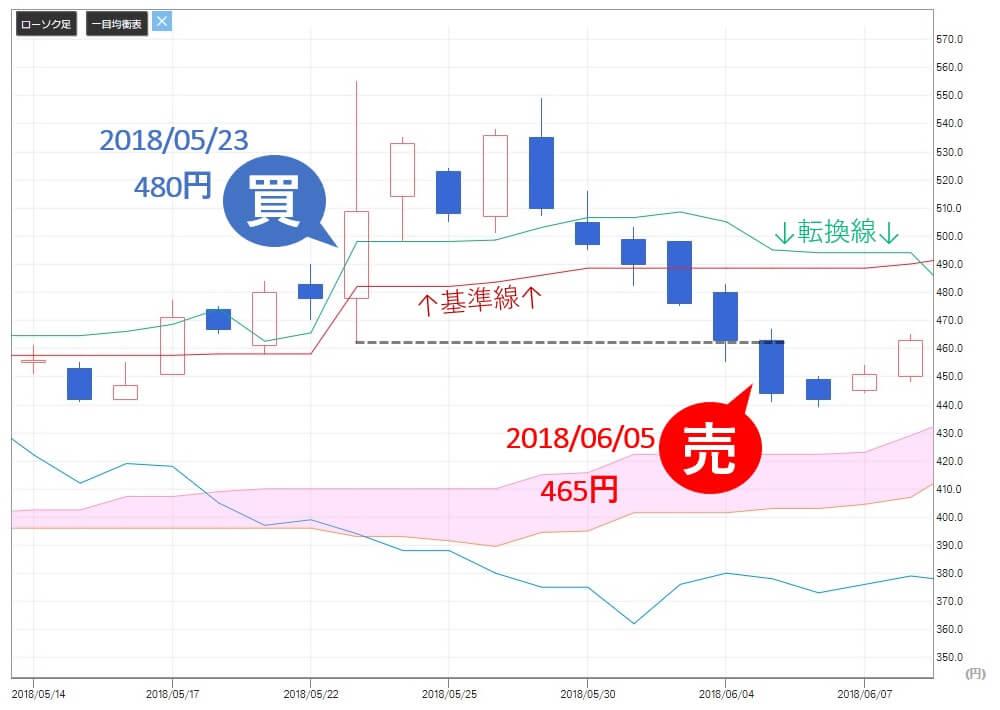 投資顧問ベストプランナー マネーパートナーズG(8732) 株価 売り推奨
