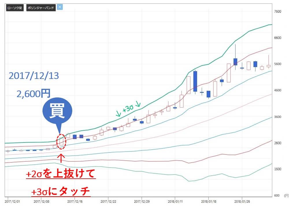 投資顧問ベストプランナー カナミックネットワーク(3939) 株価 買い推奨