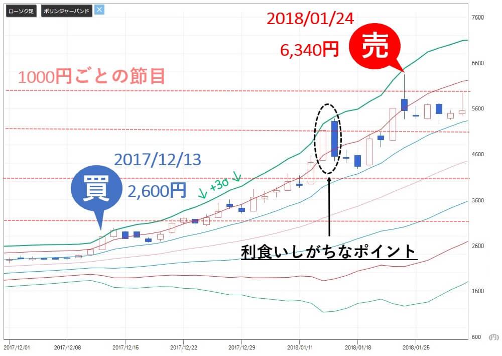 投資顧問ベストプランナー カナミックネットワーク(3939) 株価 高値日
