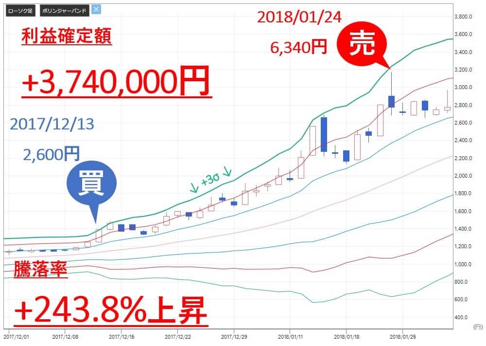 投資顧問ベストプランナー カナミックネットワーク(3939) 株価 売買判断 利益