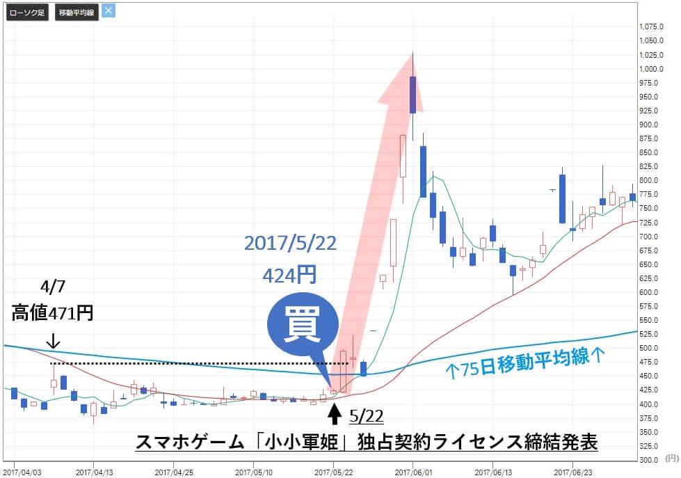 株マイスター 評判 ベクター(2656)株価分析 買い推奨