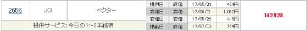 株マイスター 評判 ベクター(2656)実績