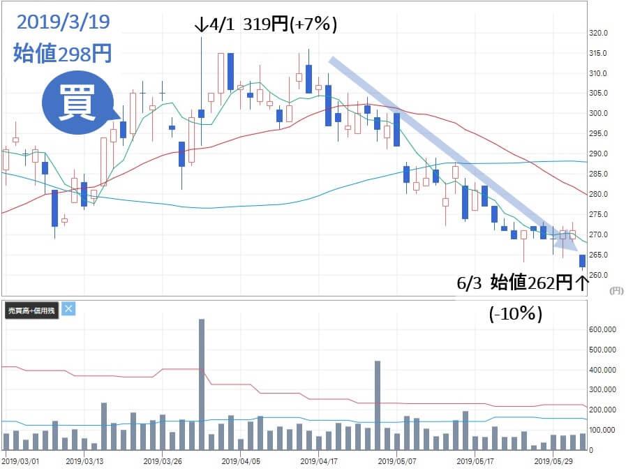 株マイスター 国際紙パルプ商事(9274)の株価 7%上昇後に下落