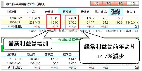 国際紙パルプ商事(9274) 第3四半期決算