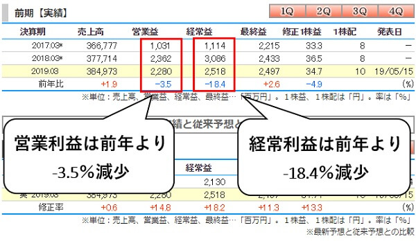 国際紙パルプ商事(9274) 2019年3月期連結決算