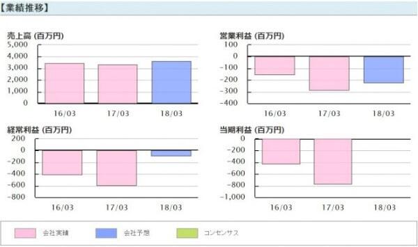 株エヴァンジェリスト 倉庫精練(3578)業績推移