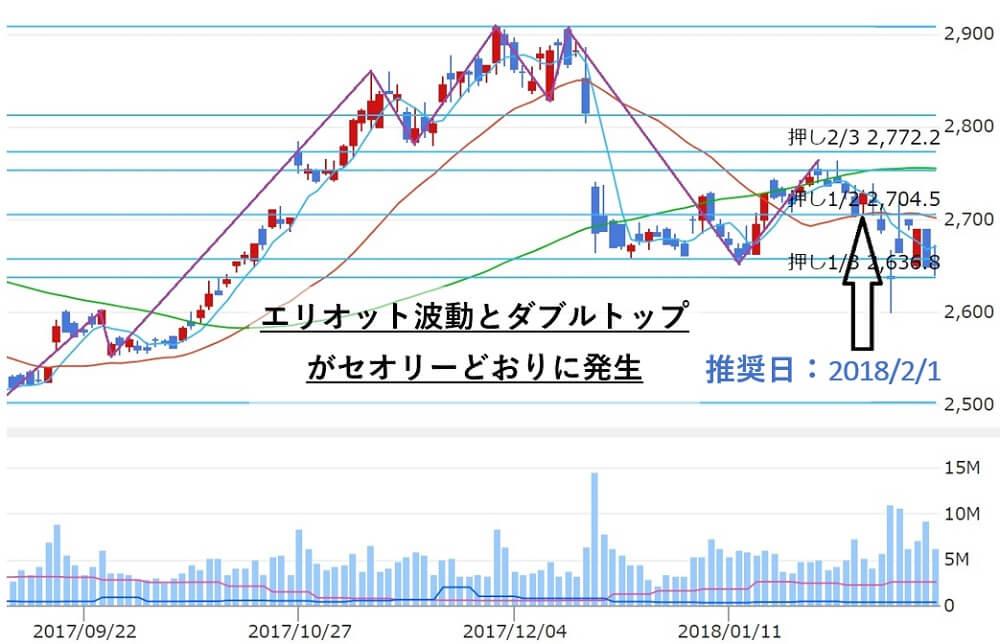 株エヴァンジェリスト 倉庫精練(3578) 株価推移2