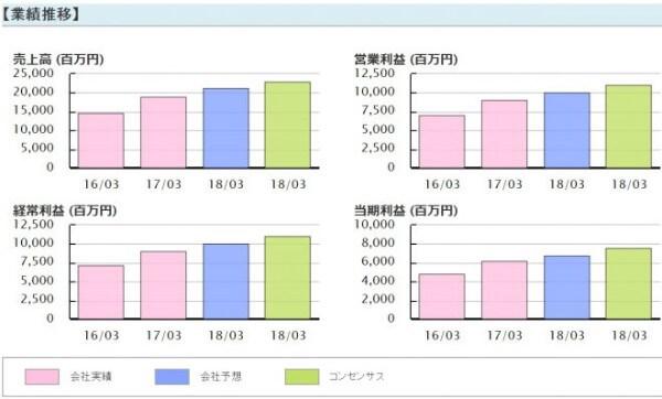 株プロフェット 評判 藤本誠之日本M&Aセンター(2127)業績推移