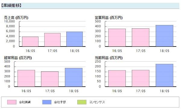 株プロフェット 評判 藤本誠之シンワアートオークション(2437)業績推移