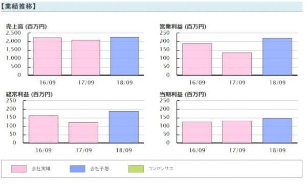株プロフェット 評判 藤本誠之アルファクスF(3814)業績推移