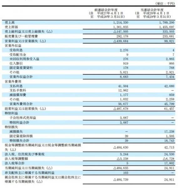 ファーストリッチ投資顧問 エコナックホールディングス(3521)決算