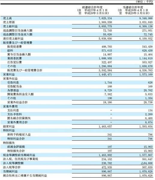 トリプルエー投資顧問 評判 評価 ソースネクスト(4344)決算