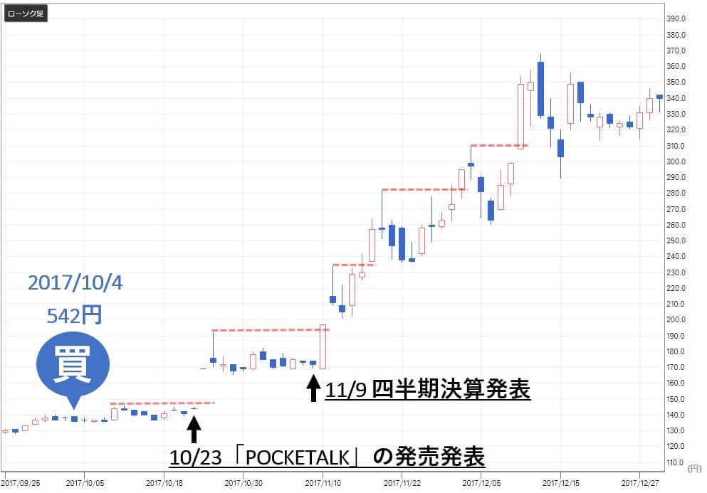 トリプルエー投資顧問 評判 評価 ソースネクスト(4344)株価推移1
