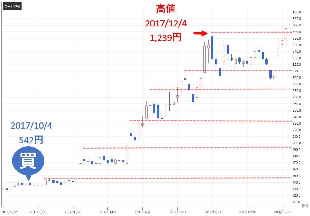トリプルエー投資顧問 評判 評価 ソースネクスト(4344)株価推移2
