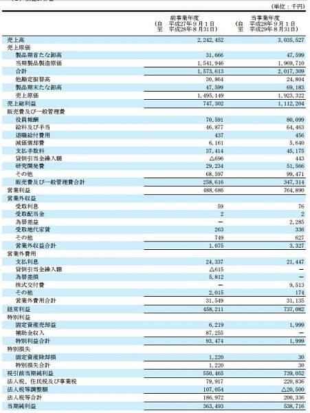 トリプルエー投資顧問 評判 評価 マルマエ(6264)決算