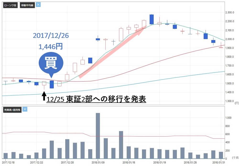 トリプルエー投資顧問 評判 評価 マルマエ(6264)株価 買い推奨