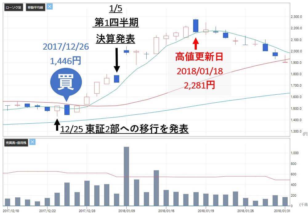 トリプルエー投資顧問 評判 評価 マルマエ(6264)株価推移