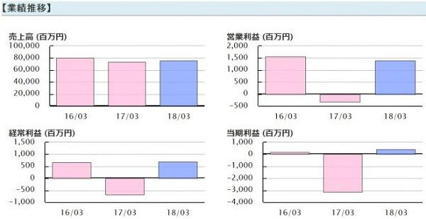 トリプルエー投資顧問 評判 評価 FDK(6955)業績推移