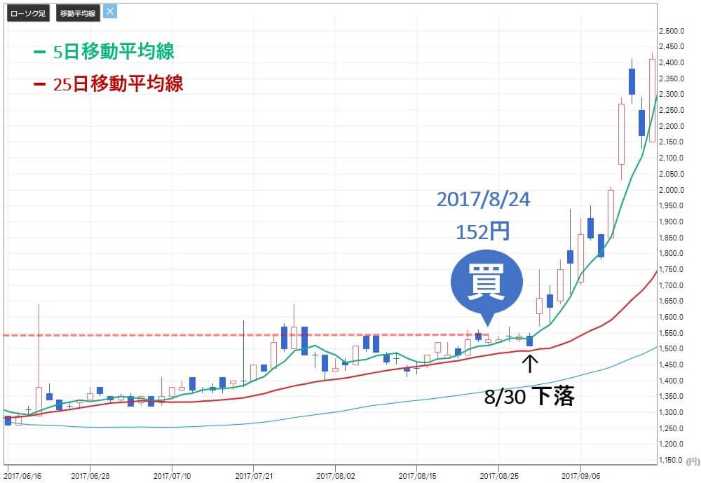 トリプルエー投資顧問 評判 評価 FDK(6955)株価推移