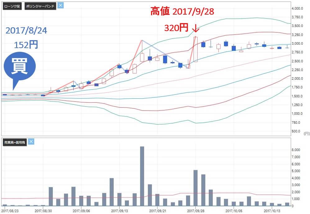 トリプルエー投資顧問 評判 評価 FDK(6955)株価推移2