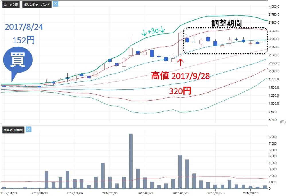 トリプルエー投資顧問 評判 評価 FDK(6955)株価推移3