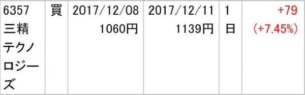 イーキャピタル 三精テクノロジーズ(6357)