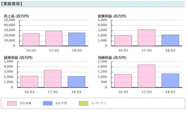 イーキャピタル 三精テクノロジーズ(6357)業績推移