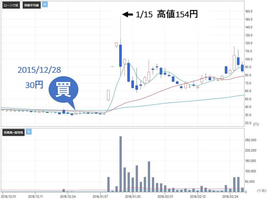 新生ジャパン投資 高山緑生 前池英樹 SJI(2315)※現カイカ 株価