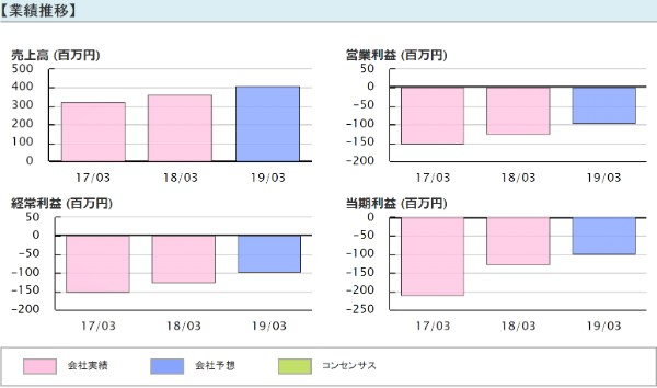 新生ジャパン投資 高山緑生 前池英樹 DNAチップ研究所(2397)業績推移