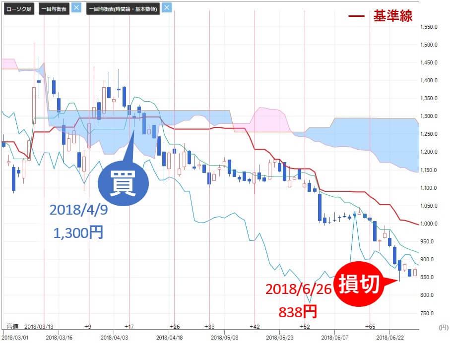 新生ジャパン投資 高山緑生 前池英樹 DNAチップ研究所(2397)株価推移
