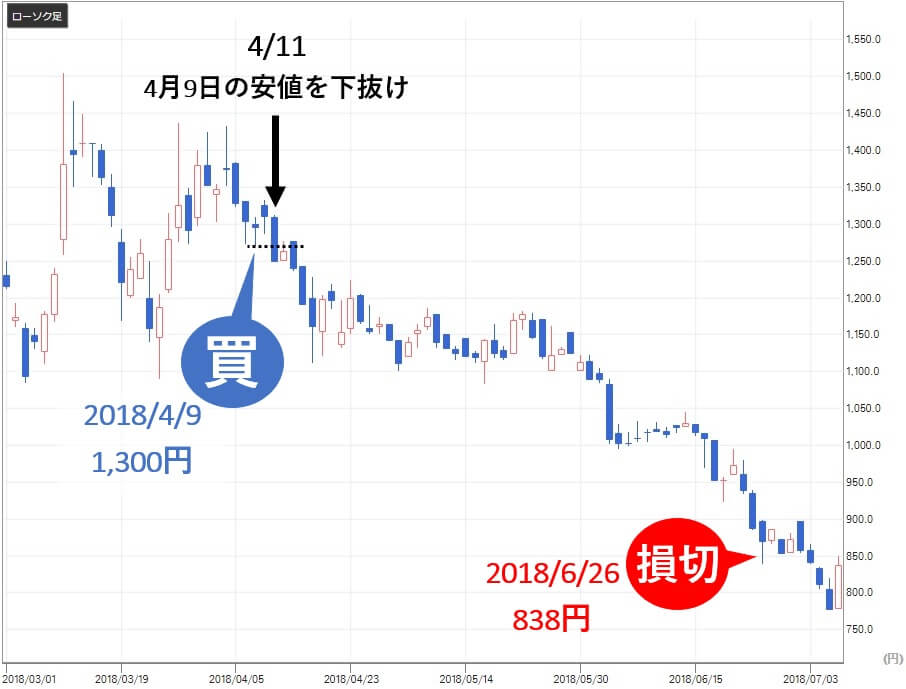 新生ジャパン投資 高山緑生 前池英樹 DNAチップ研究所(2397)株価 損切