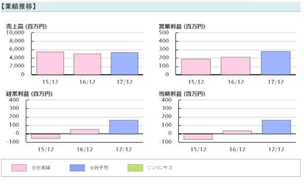 新生ジャパン投資 高山緑生 前池英樹 不二精機(6400)業績推移