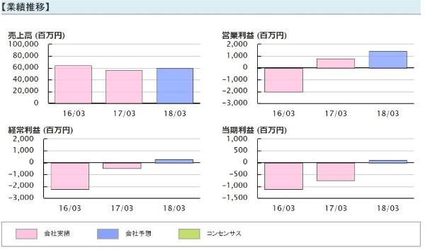 新生ジャパン投資 高山緑生 前池英樹 オンキヨー(6628)業績推移