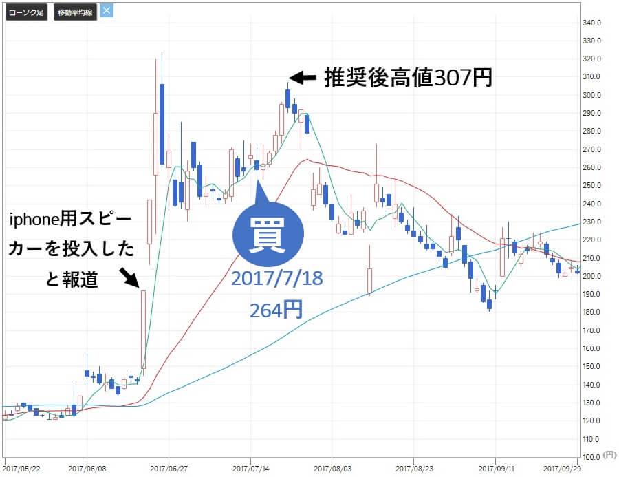新生ジャパン投資 高山緑生 前池英樹 オンキヨー(6628)株価1