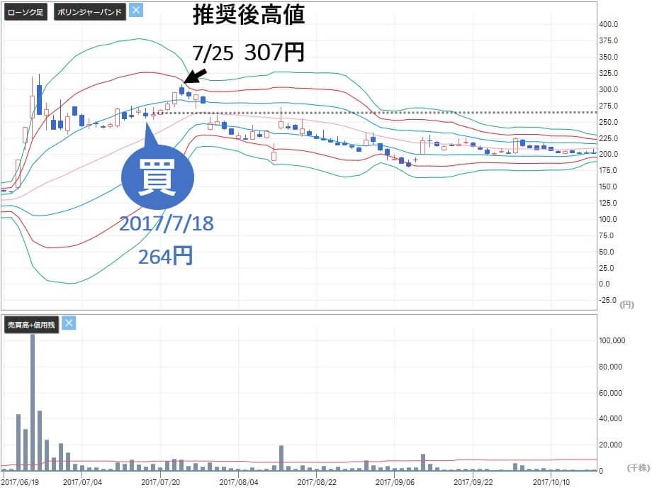 新生ジャパン投資 高山緑生 前池英樹 オンキヨー(6628)推奨後株価
