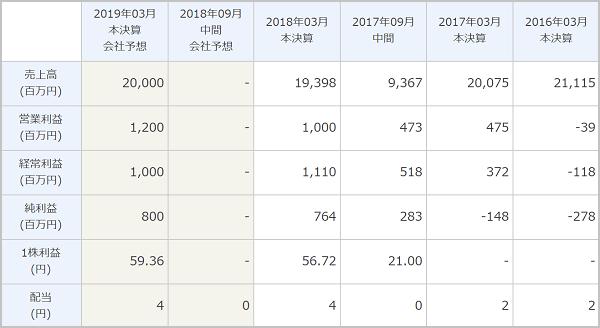 ミリオンストック 評判 テクノホライゾン(6629)業績推移