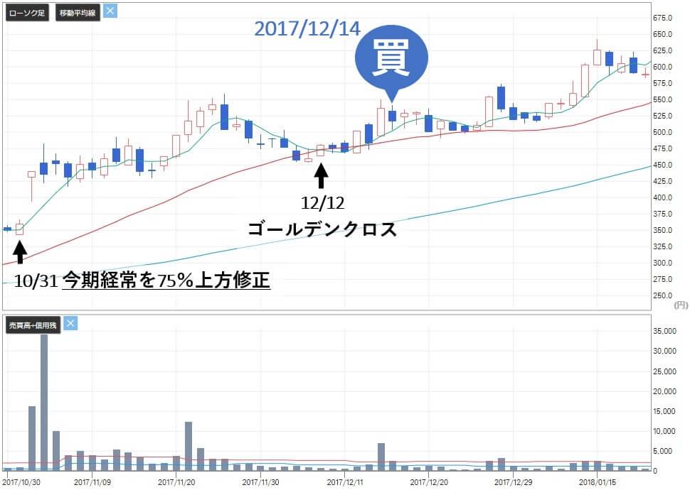 ミリオンストック 評判 テクノホライゾン(6629)株価推移