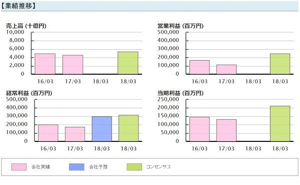 株式ジャーナル KABUSHIKIJOURNAL 評判 株式会社アイテック 稲本慎也 日本製鉄 業績推移(5401)