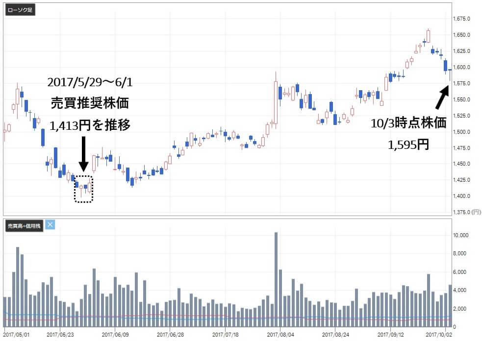 ライジングブル投資顧問 評判 住友商事(8053)株価