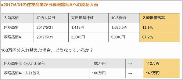 ライジングブル投資顧問 評判 住友商事(8053)銘柄入替