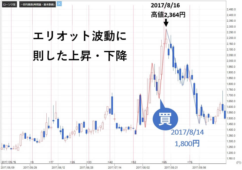 フィデリア株式投資顧問 評判 アクセスマーク(3624)株価