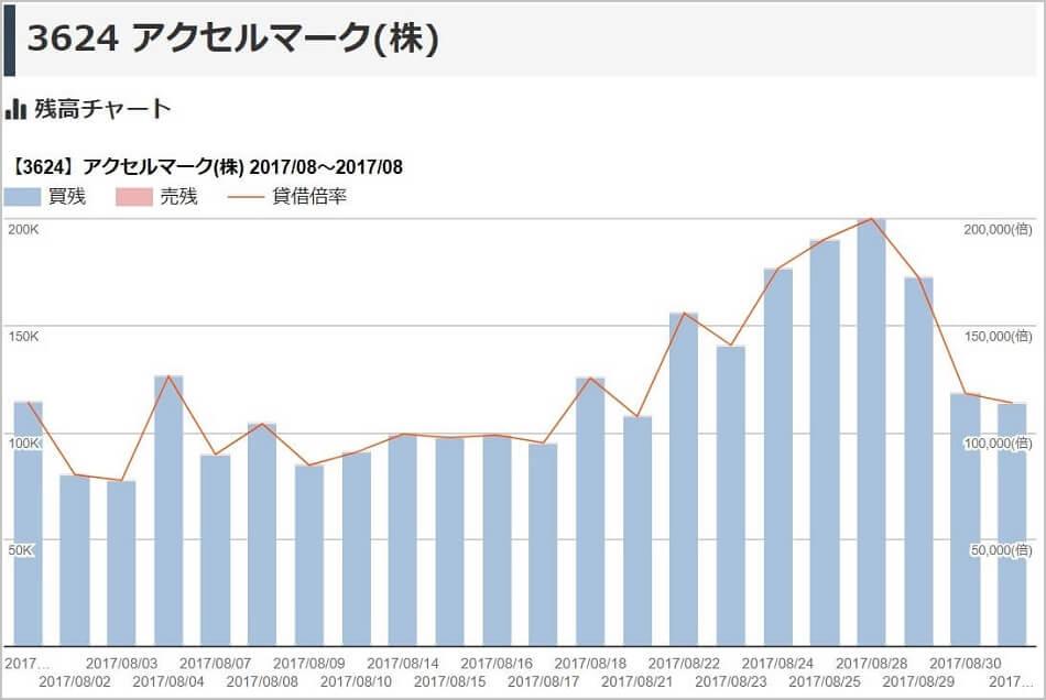 フィデリア株式投資顧問 評判 アクセスマーク(3624)残高チャート
