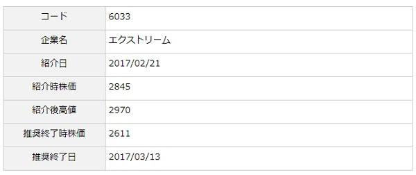 フィデリア株式投資顧問 評判 推奨銘柄エクストリーム(6033)