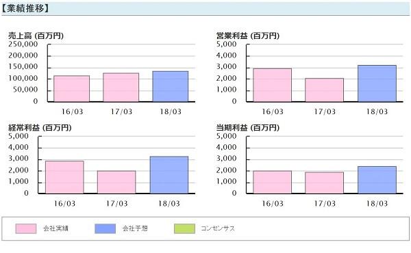 常勝株ジャーナル 評判 プレゼント銘柄 伯東(7433)業績推移