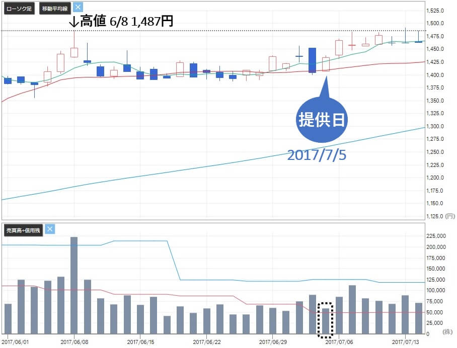 常勝株ジャーナル 評判 プレゼント銘柄 伯東(7433)株価2