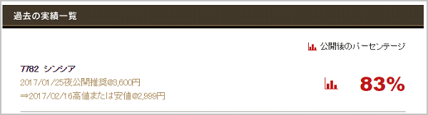 常勝株ジャーナル 評判 シンシア(7782)