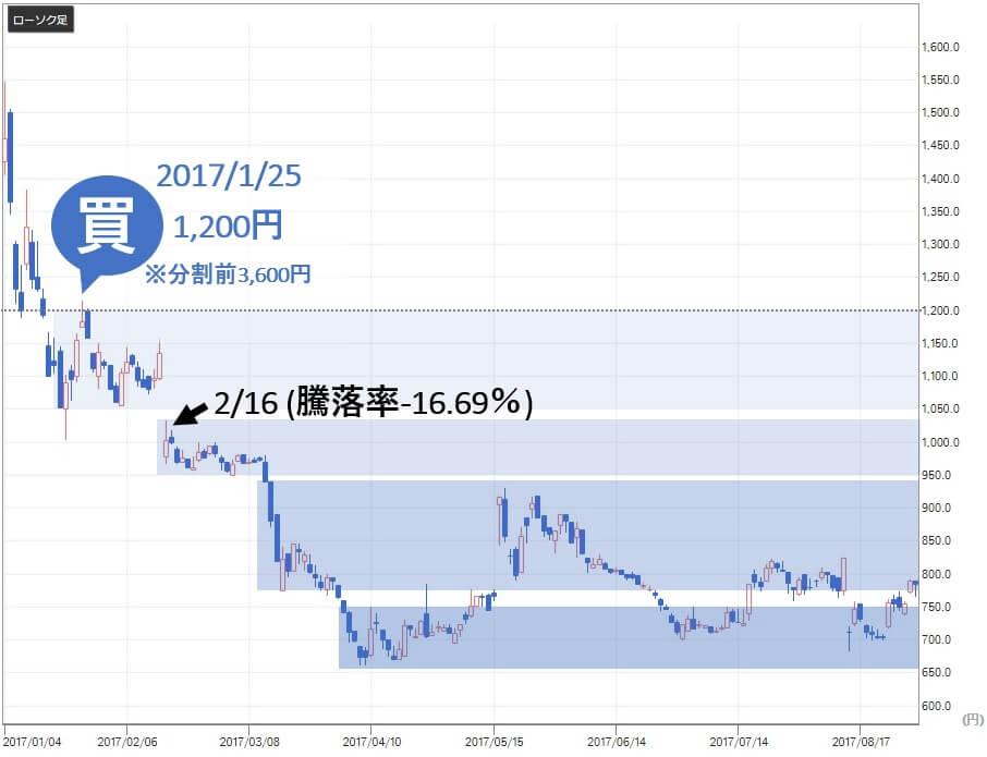 常勝株ジャーナル 評判 シンシア(7782)株価2