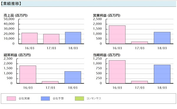 DTC 評判 株式会社ディーティーシー 畑添武志 大久保貴広 ブライアン投資顧問 三社電機(6882) 業績推移